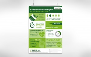 infographic design from Moreish marketing agency