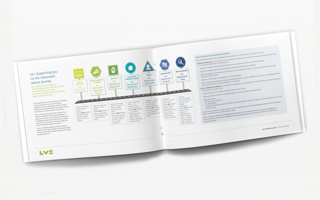 Infographic-based brochure design from Moreish marketing agency for financial services