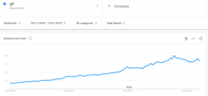 Line growth showing rise in google searches for 'gif' from 2010 to 2019