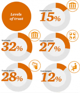 5 pie charts showing levels of trust for different financial services