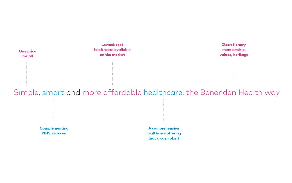 Benenden Health brand proposition -simple, smart and affordable healthcare, the benenden health way