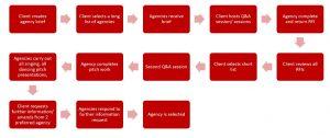 A standard pitch process flow chart