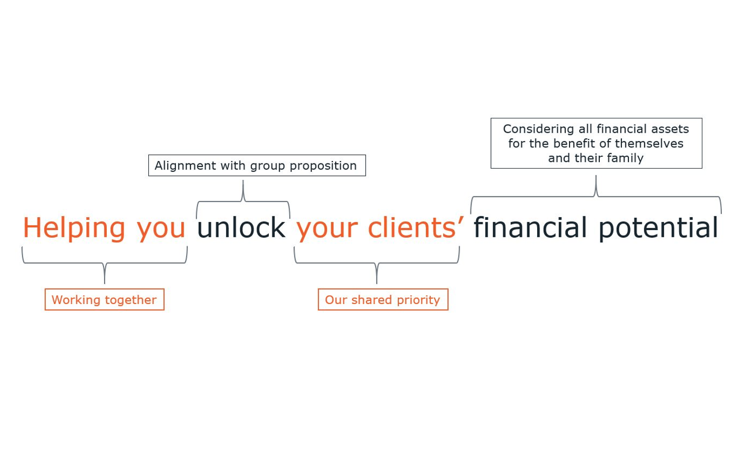 Key Partnerships proposition - helping you unlock your clients financial potential in their home