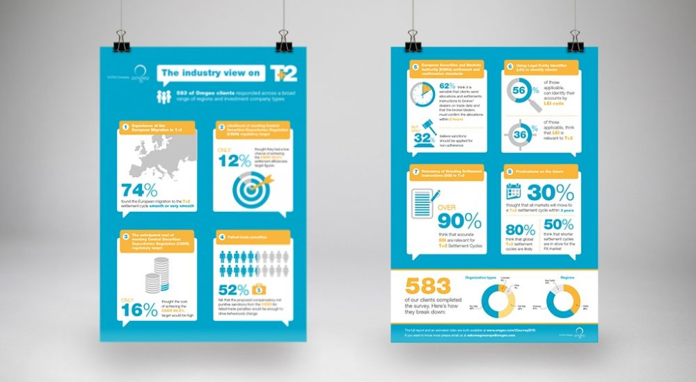 T+2 Infographic design from Moreish Marketing agency for financial services